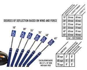Flexpost deflection chart